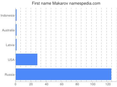 Given name Makarov