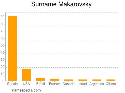 Surname Makarovsky