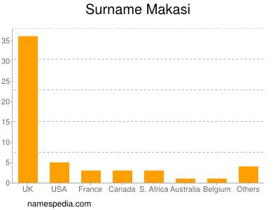 Surname Makasi