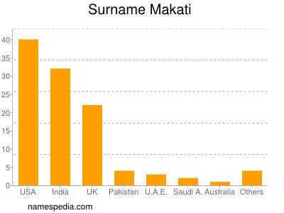 Surname Makati