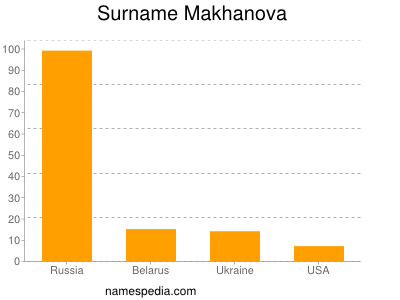 Familiennamen Makhanova