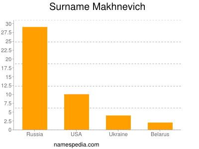 Surname Makhnevich