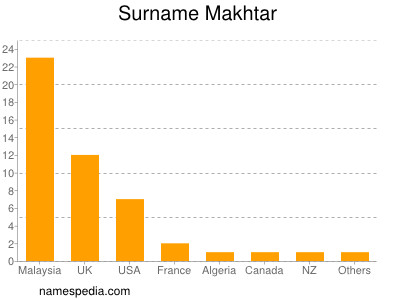 Surname Makhtar