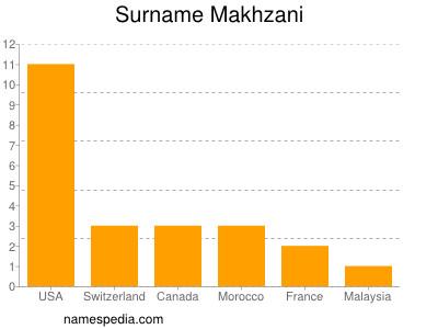 Surname Makhzani