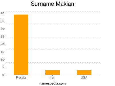 Familiennamen Makian