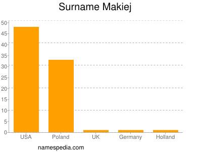 Surname Makiej