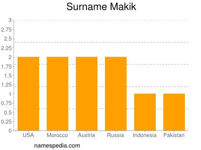 Surname Makik