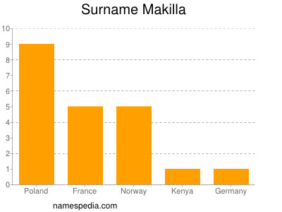 Surname Makilla