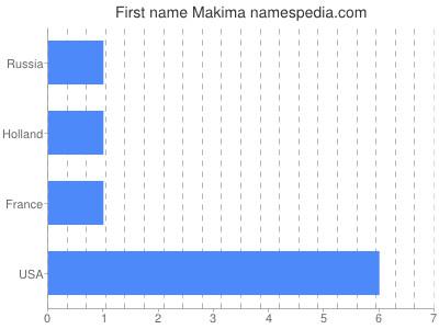 Given name Makima