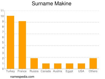 Surname Makine