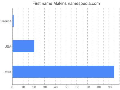 Given name Makins