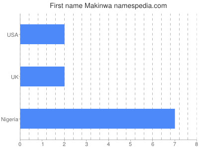 Given name Makinwa