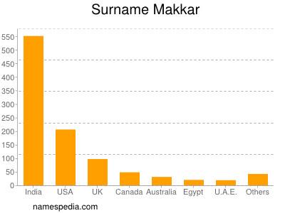Surname Makkar