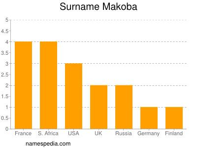 Familiennamen Makoba