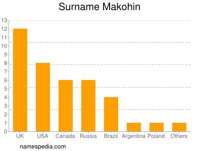 Surname Makohin
