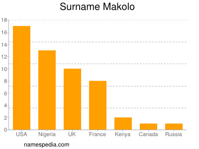 Surname Makolo