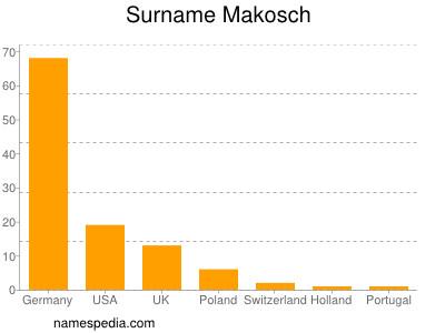 Surname Makosch