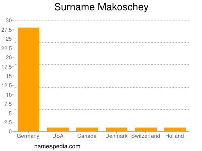 Surname Makoschey