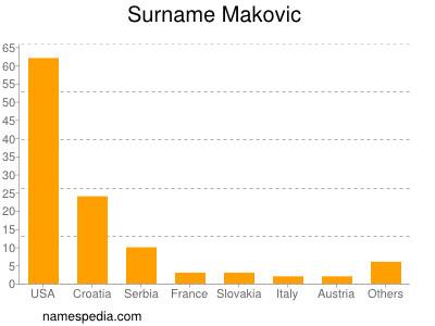 Familiennamen Makovic