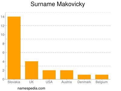 Surname Makovicky