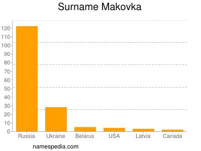 Familiennamen Makovka