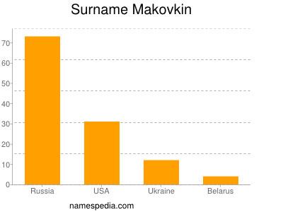 Surname Makovkin
