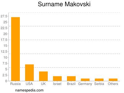 Surname Makovski