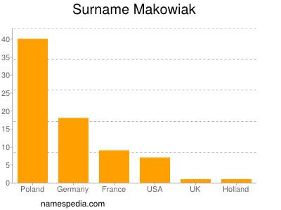 Surname Makowiak