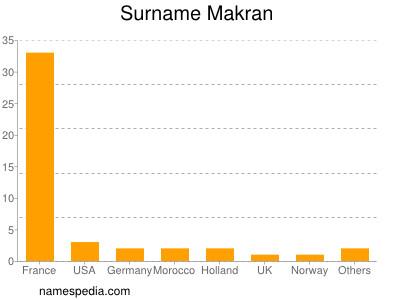 Surname Makran