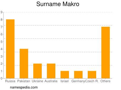 Familiennamen Makro