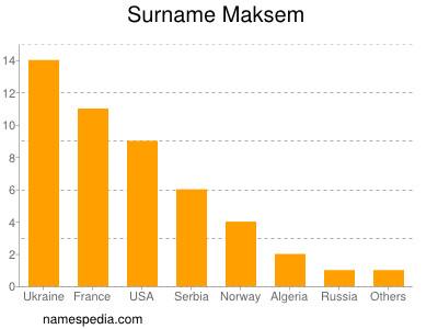Surname Maksem