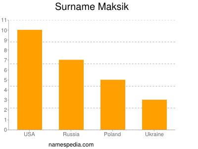 Surname Maksik