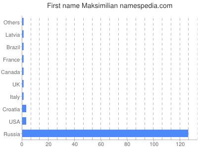 Given name Maksimilian