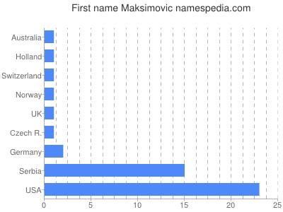 prenom Maksimovic