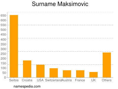 nom Maksimovic