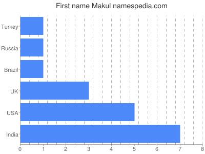 Given name Makul