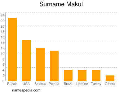 Surname Makul