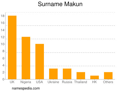 Surname Makun