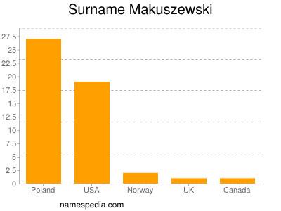 Surname Makuszewski