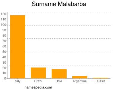 Surname Malabarba