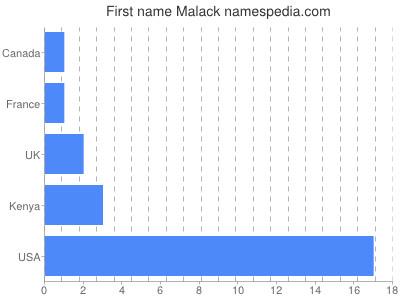 Given name Malack