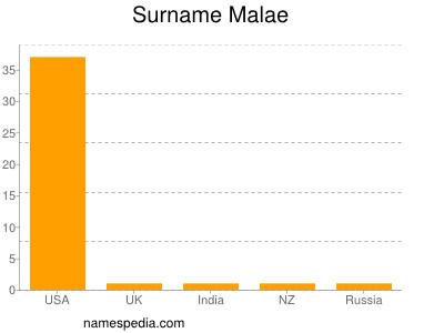 Surname Malae