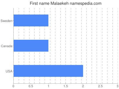 Given name Malaekeh