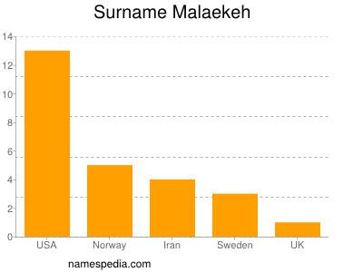 Surname Malaekeh