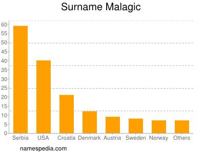 Surname Malagic