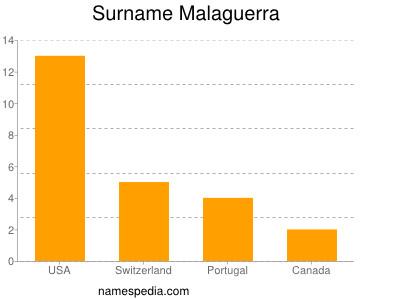 Surname Malaguerra