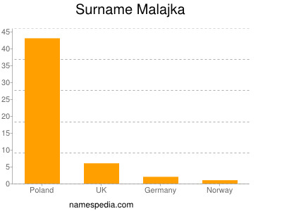 Surname Malajka