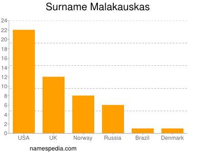 Surname Malakauskas