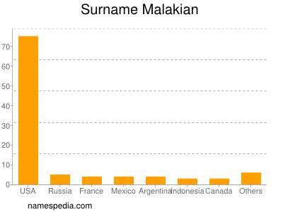 Surname Malakian