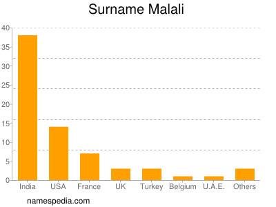 Familiennamen Malali